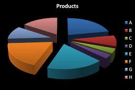 Cognos Pie Chart Big Data The Performance Ideas Blog