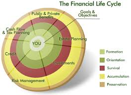 personal finance chart financial life cycle chart financially focused