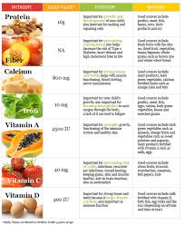 Food And Its Nutrients Chart Fruit Nutrition Chart Click For More Detailed List In 2019