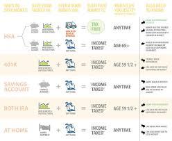 Health Plan Comparison Chart Retirement Plan Comparison Chart Health Care Savings