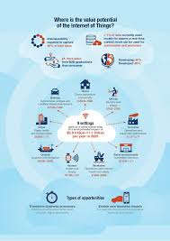 McKinsey - unlocking the potential of the internet of things / IoT