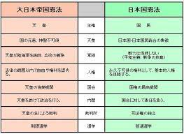 大 日本 帝国 憲法 日本 国 憲法 違い