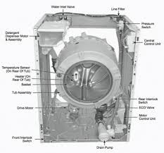 washing machine service repair manuals online removeandreplace com washer parts