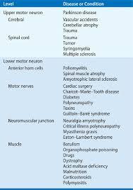 pulmonary diseases and disorders