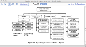 Generic Org Chart Craig Champlin Ack For Pipeline Integrity