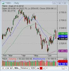 How To Analyze And Trade Nasdaq 100 Index Simple Stock Trading