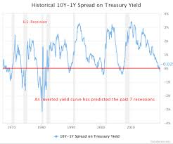 Municipal Bond Yields Chart Are Income Investors Better Off In Municipal Bonds Real