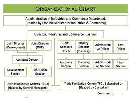 Department Of Commerce Organizational Chart Power Point Presentation Of Dte Of Industries And Commerce