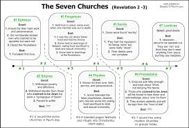 Letters To The Seven Churches Chart Seven Churches Prophecy From Revelation