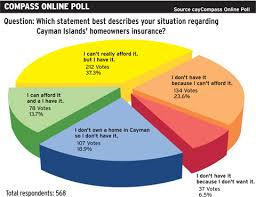 Poll Compass Insurance Cayman For Home Many Online Too Dear