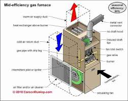 how a gas furnace works diagram how image wiring furnace diagram diagram on how a gas furnace works diagram