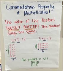 Multiplication Properties Chart 3 Oa 1 3 Oa 3 3 Oa 5 Multiplication Anchor Chart
