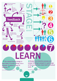 Design Thinking Language 7 Stages For Design Thinking Sophie Campbell