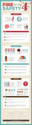 best images about fire infographics a way of fire safety on the 4th of infographic