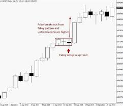 Forex Divergence Forex 3 Candle Strategy Forex Trading