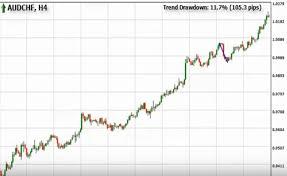 Forex Chart Pattern Indicator Free Download Forex Chart Scanner Forex Trendy Indicator Free Download