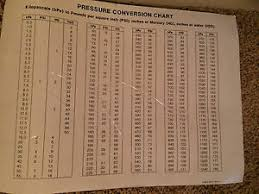 Psi Chart Details About Pressure Conversion Chart Sticker Kpa To Psi Inches Of Hg Inches Of H2o