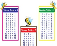 Division Chart To 12 Division Tables From 1 To 12 Printable Division Charts