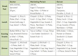 26 Explanatory Balanced Diet Chart For Male