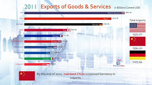 Top 10 Country Total Exports Ranking History 1970 2017