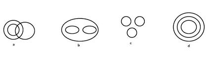 Venn Diagram In Logic Tips On Logical Reasoning Test Questions On Venn Diagrams