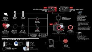 Olympus Tough Comparison Chart Olympuss Tg 6 Waterproof Camera Is A Modest Update To Its