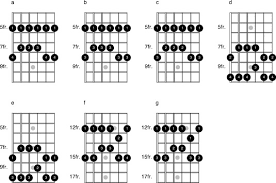 Pentatonic Scale Guitar Chart Optional Fingerings For Pentatonic Scales On The Guitar