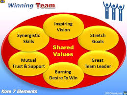 How To Be A Good Team Leader At Work Team Teamwork Team Building