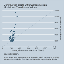 Dc Metro Cost Chart Paying For Dirt Where Have Home Values Detached From