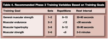 Ace Goal Chart Ace Integrated Fitness Training Ift Model For Functional