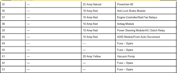47 best chrysler 300 fuse diagram createinteractions 2007 chrysler aspen fuse diagram chrysler 300 fuse diagram fresh fuse location and rating circuit protected