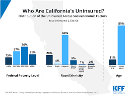 Ca Chart Chart Of The Week Who Are Californias Uninsured The