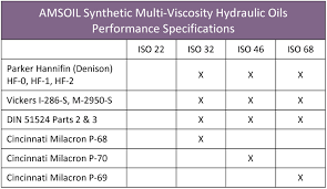 Iso Vg 68 Viscosity Chart Synthetic Hydraulic Oil Amsoil Multi Viscosity Iso 22 32 46 68