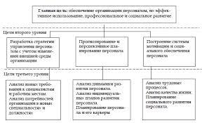 Система управления персоналом в организации Организационные цели Первоначальным этапом проектирования и формирования системы управления персоналом организации
