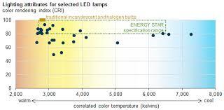 Led Lamp Color Temperature Chart Led Light Bulb Color Temperature Modern Lighting