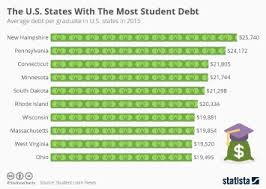 Student Loan Debt Chart 2015 Chart The U S States With The Most Student Debt Statista