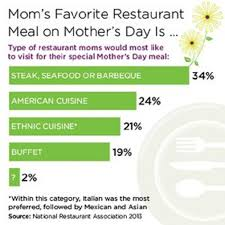 The 17 Best Mothers Day Restaurant Marketing Ideas Pos Sector