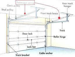 best idrive garage door opener manual about remodel wow interior ideas of idrive garage door opener