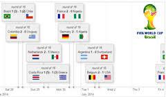 Javascript Timeline Chart Visjs Org