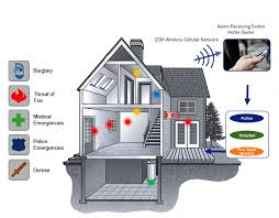 gsm intrusion alarm system for home and office home alarm system plan