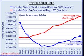 Two Years Of Obamanomics A Progress Update Obamanomics