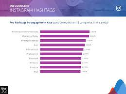 2019 Social Media Industry Benchmark Report Rival Iq