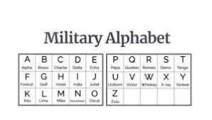 Phonetic alphabet for international communication where it is sometimes important to provide correct information. Science