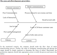 Toyota Process Flow Chart Solved There Are Two Parts To This Assignment Part 1 Co