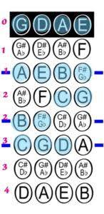Violin Note Chart Violin Finger Charts Violinschool Com