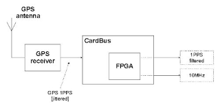 block diagram of gps ireleast info block diagram of gps system the wiring diagram wiring block