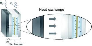 electrolysis water splitting using si