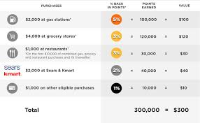 purchases 2000 at gas stations 5 back in points equal 100 000 points earned