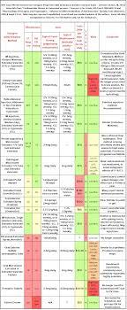 Estrogen Levels Chart Chart Properties Of Hrt Estrogens Mtf Trans Hormonal Therapy