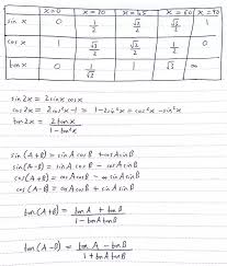 Inverse Trig Functions Chart How To Calculate Trigonometric Functions Without A